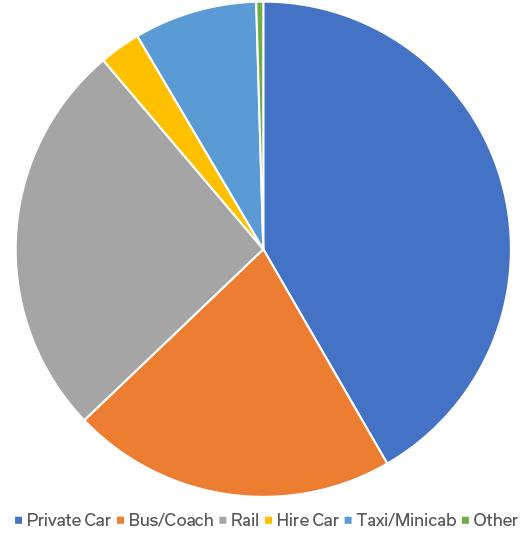 Passengers modal share 2008