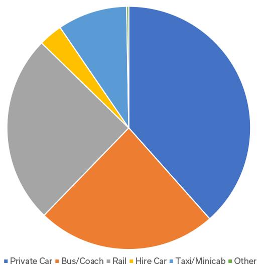 Passengers modal share 2011