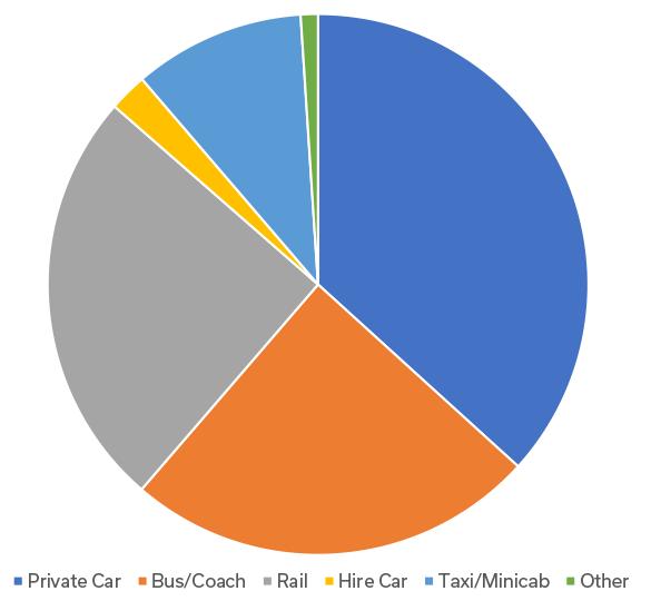 Passengers modal share 2015