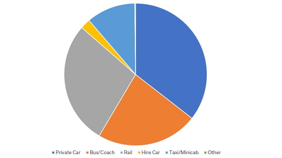 Passengers modal share 2016