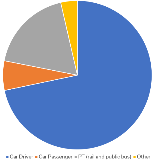 Staff modal share 2009