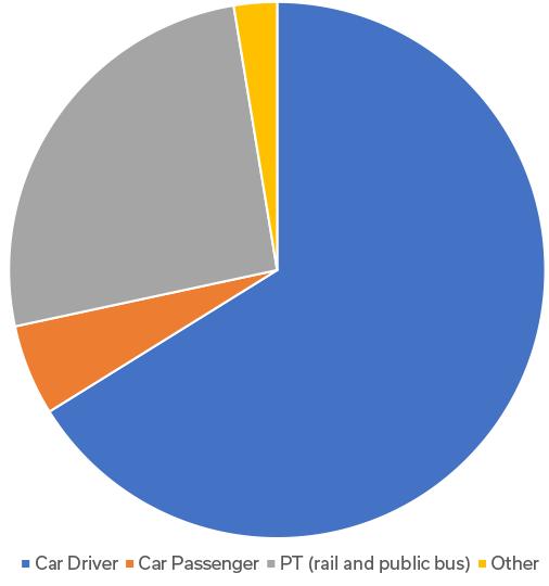 Staff modal share 2013